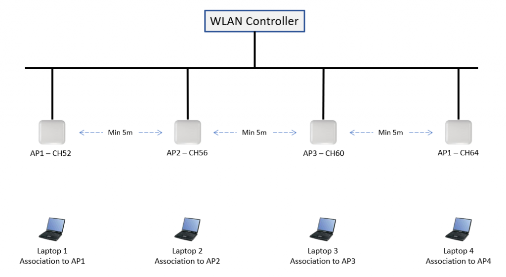 Analysis of WLAN Pi 80MHz Wide Packet Capture Capabilities